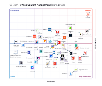 G2-Crowd-Grid-for-Content-Management-Systems
